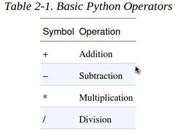 Fig 2.2.1. Tabel Operator Dasar Phyton