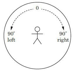 Fig 2.4.7.putaran 90 derajat