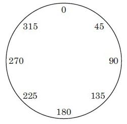 Fig 2.4.8.derajat dalam kelipatan 45 derajat