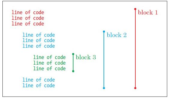 Fig 2.5.2. blok kode python