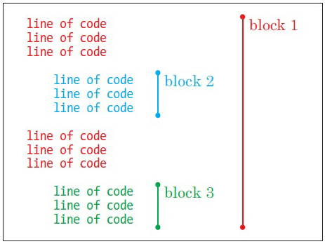 Fig 2.5.3. blok kode python 2