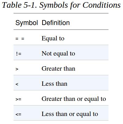Fig 2.5.4. tabel simbol kondisi